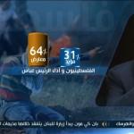 فيديو| 64% من الفلسطينيين غير راضين عن أداء عباس