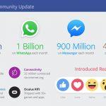 قفزة تاريخية لعائدات «فيسبوك» الفصلية.. ودخل الإعلانات يرتفع إلى 5.2 مليار دولار