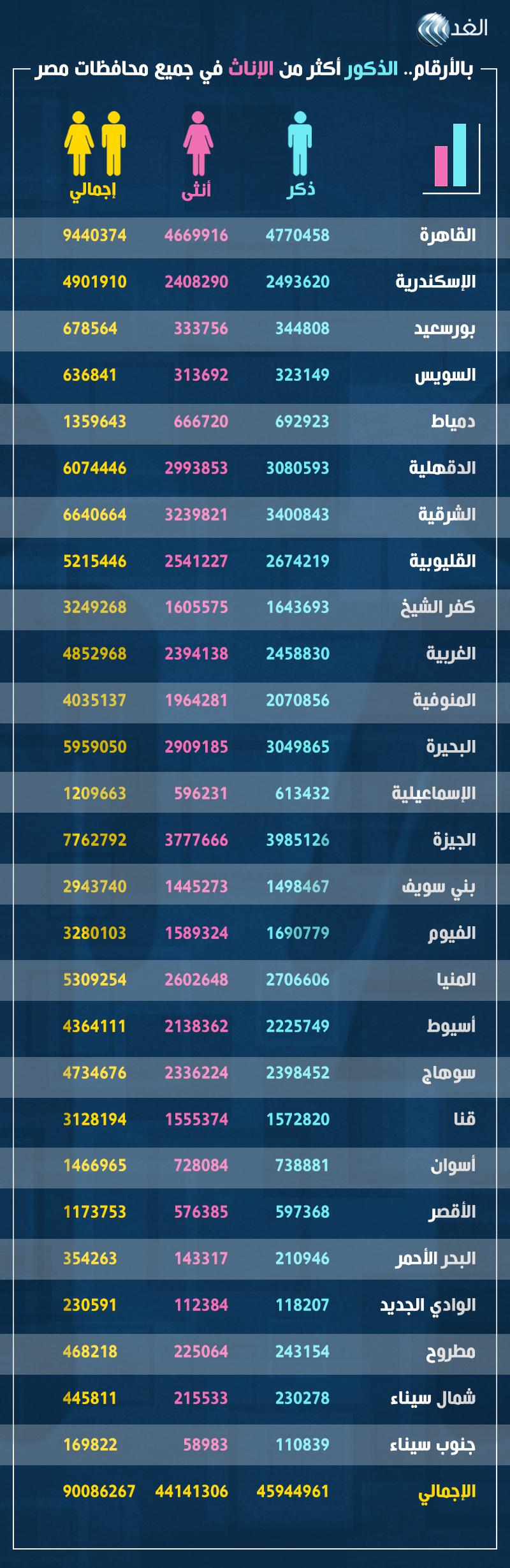 الإيدز انا أشتكى الفئة عدد السكان فى محافظات مصر Comertinsaat Com
