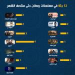 إنفوجرافيك| 32 جثة في مسلسلات رمضان