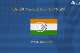 إنفوجرافيك| الدول الـ10 الأعلى في تلقي المساعدات الأمريكية