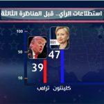 فيديو| ترامب بحاجة إلى «معجزة» ليفوز بالانتخابات الأمريكية