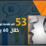53 ألف شائعة تم تداولها في مصر خلال 60 يوما