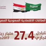 فيديوجراف| السعودية أكبر شريك اقتصادي عربي لمصر