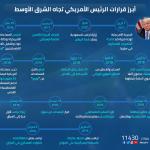 إنفوجرافيك| أبرز قرارات ترامب تجاه الشرق الأوسط