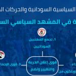 انفوجرافيك | الأحزاب السياسية السودانية والحركات المسلحة المؤثرة في المشهد السياسي
