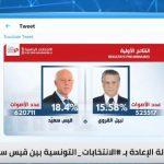 فرحة تونسية بوصول قيس والقروي إلى المرحلة الثانية من الانتخابات