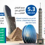 انفوجرافيك | 7.2 مليار دولار حجم الاستثمارات الإماراتية في مصر