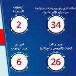 مصر.. حالتا وفاة جديدتان و30 إصابة إضافية بـ«كورونا»