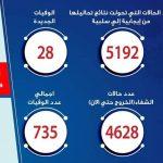 مصر.. تسجيل 727 حالة جديدة بكورونا و28 وفاة
