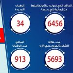 مصر تسجل 1367 إصابة جديدة بكورونا و34 وفاة