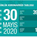 تركيا تسجل 983 إصابة جديدة بكورونا
