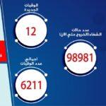مصر تسجل 167 إصابة جديدة بكورونا