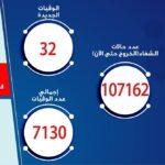 مصر تسجل 718 إصابة جديدة بكورونا