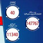 مصر تسجل 631 إصابة جديدة بكورونا
