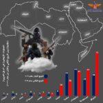 «ماعت»: ارتفاع معدلات الإرهاب في المنطقة العربية خلال الربع الثاني من 2021